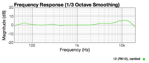 Graph showing RK12 typical capsule response.  rising response from 2K up to 11K to max of +5dB