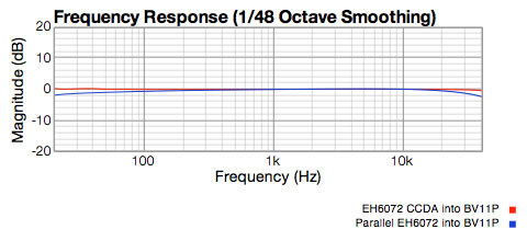 Response Graph showing CCDA 6072 vs parallel 6072 triodes driving the Peluso BV11P transformer.  CCDA is flat.  Parallel triodes have poor low end and high end.