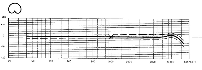 u87 cardiod response plot showing 2 dB limits from optimal